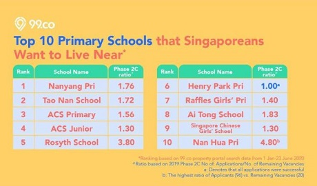 Top10 Primary school in singapore